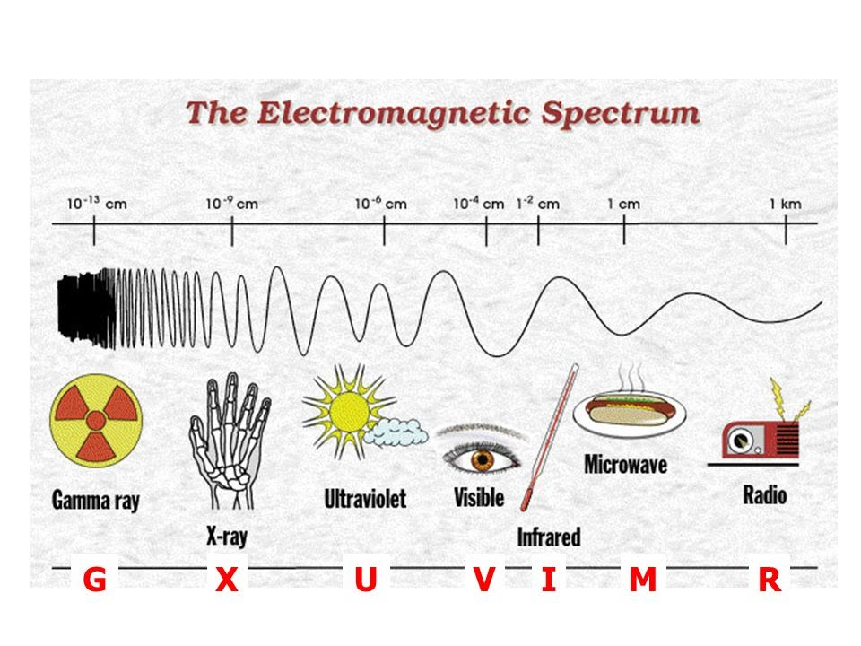 G X U V I M R    -   (Electromagnetic Spectrum)